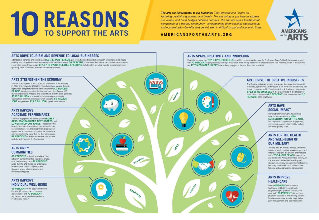 10 Resons to Support the Arts